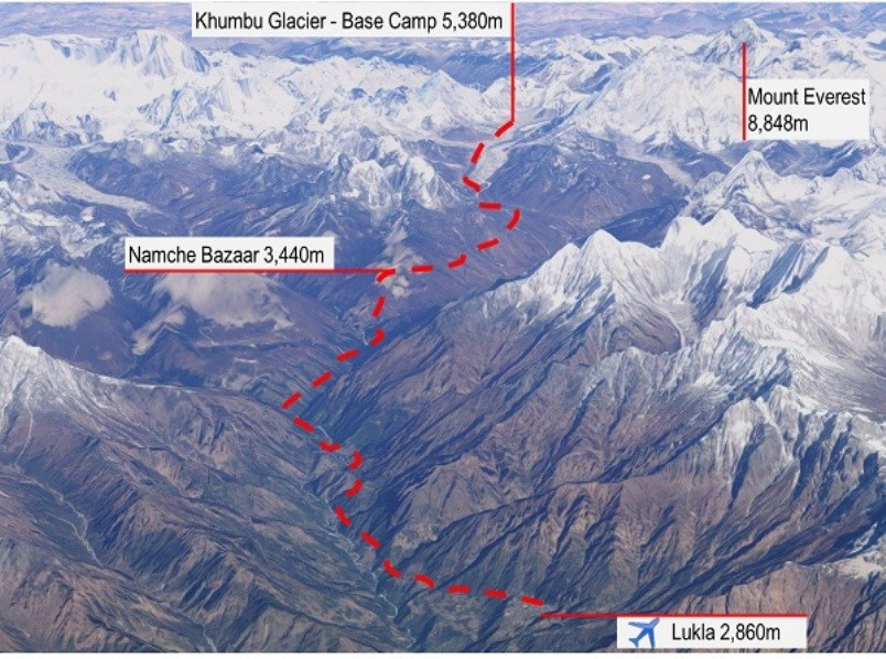 Do you Know the Way to Mount Everest?